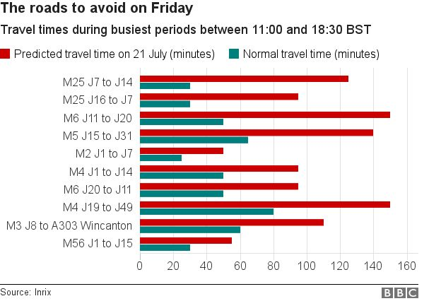Chart showing busiest roads, normal journey times and predicted journey times