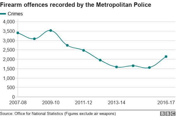 Chart showing recorded gun crimes in London