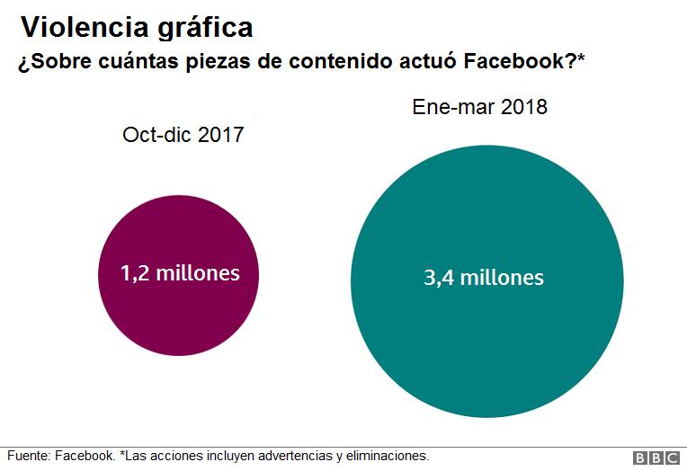Tan sólo en 2018 Facebook ha eliminado 583 millones de cuentas falsas