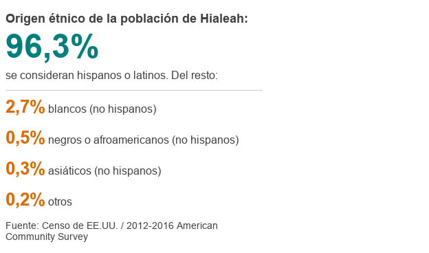 """Cómo es Hialeah, la ciudad de EE.UU. con el 96% de habitantes latinos donde """"se puede vivir sin hablar inglés"""" _103504055_datapic-hialeah_origenetnico-70ib2-nc"""