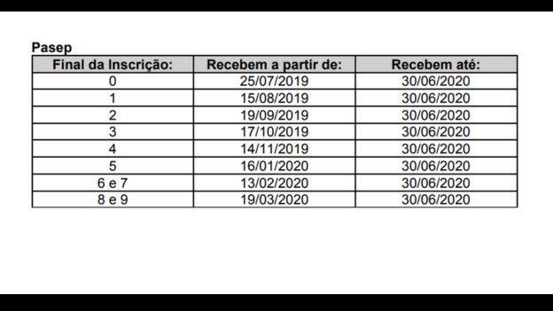 tabela: para inscrição com final 5, liberação é em 16/1; com final 6 e 7, pagamento começa em 13/2 e, com final 8 e 9, dia 19/3.