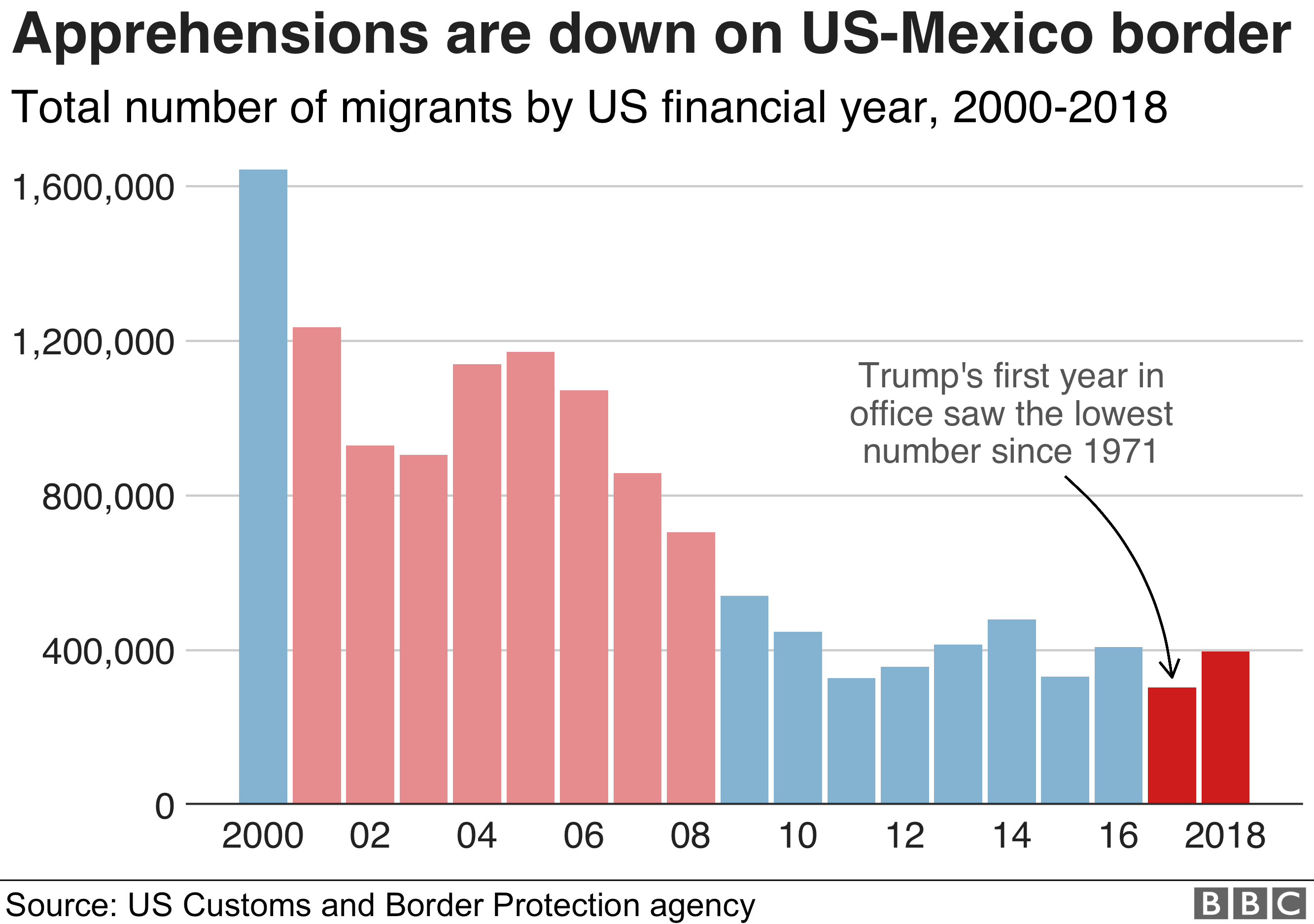 Bar chart showing apprehensions o­n the US-Mexico border have fallen since 2000