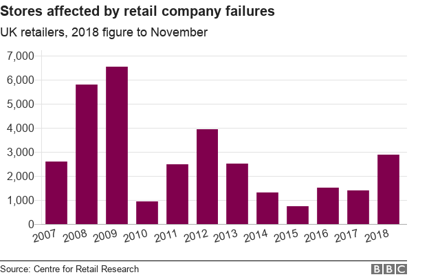 Chart showing number of stores affected by retail company failures.