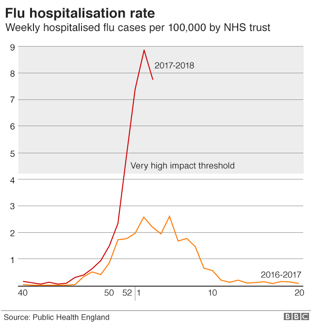 Winter flu outbreak is peaking, say health experts Practice Business