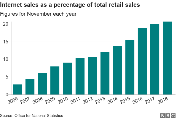 Chart showing internet sales as a percentage of total retail sales each November