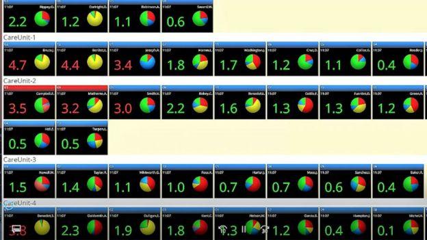 هر یک از خانههای این جدول میزان ریسک یک بیمار را نشان میدهد. اعداد بالاتر از سه سیستم هشدار را به کار میاندازد