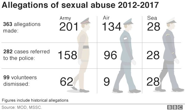 Allegations of sexual abuse in the cadets