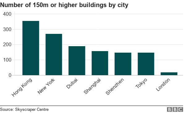 Skyscrapers chart
