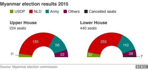 2015 Myanmar general election
