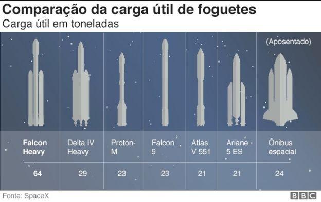 Comparação da carga útil de foguetes