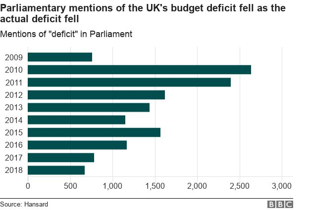 """Graph showing mentions of """"deficit"""" have fallen sharply"""