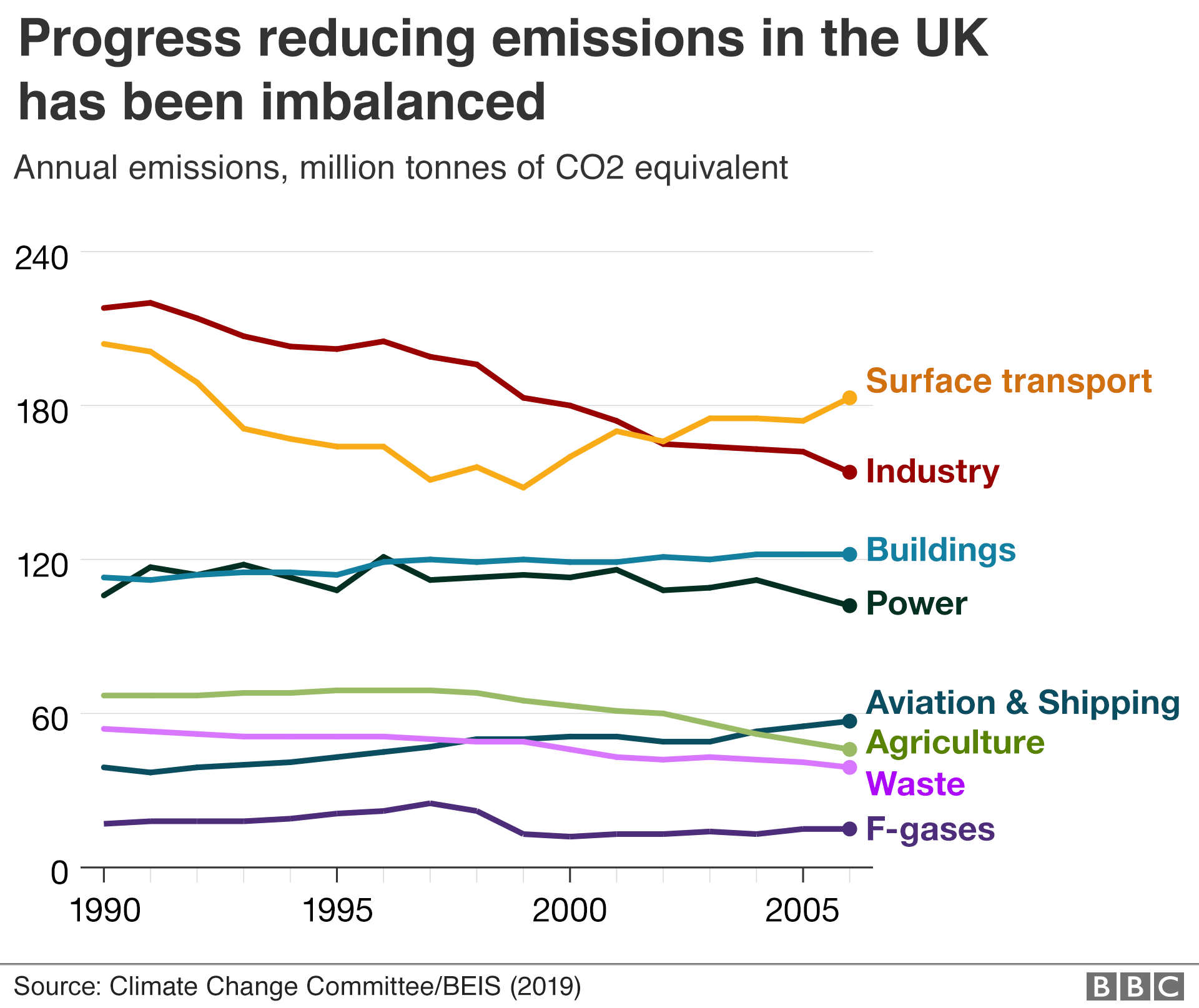 Chart showing progress in reducing emissions across different sectors.