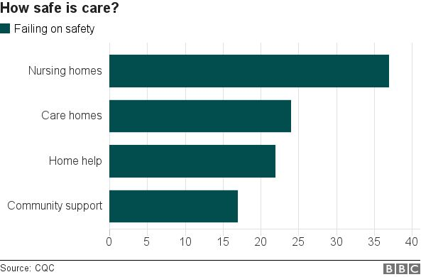 Graph on safety in care services