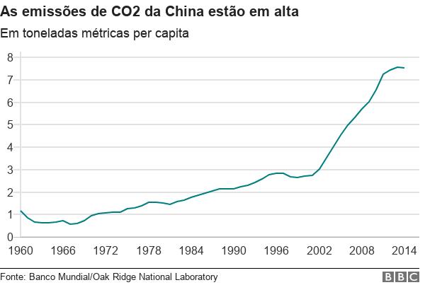 Gráfico com evolução das emissões de carbono na China