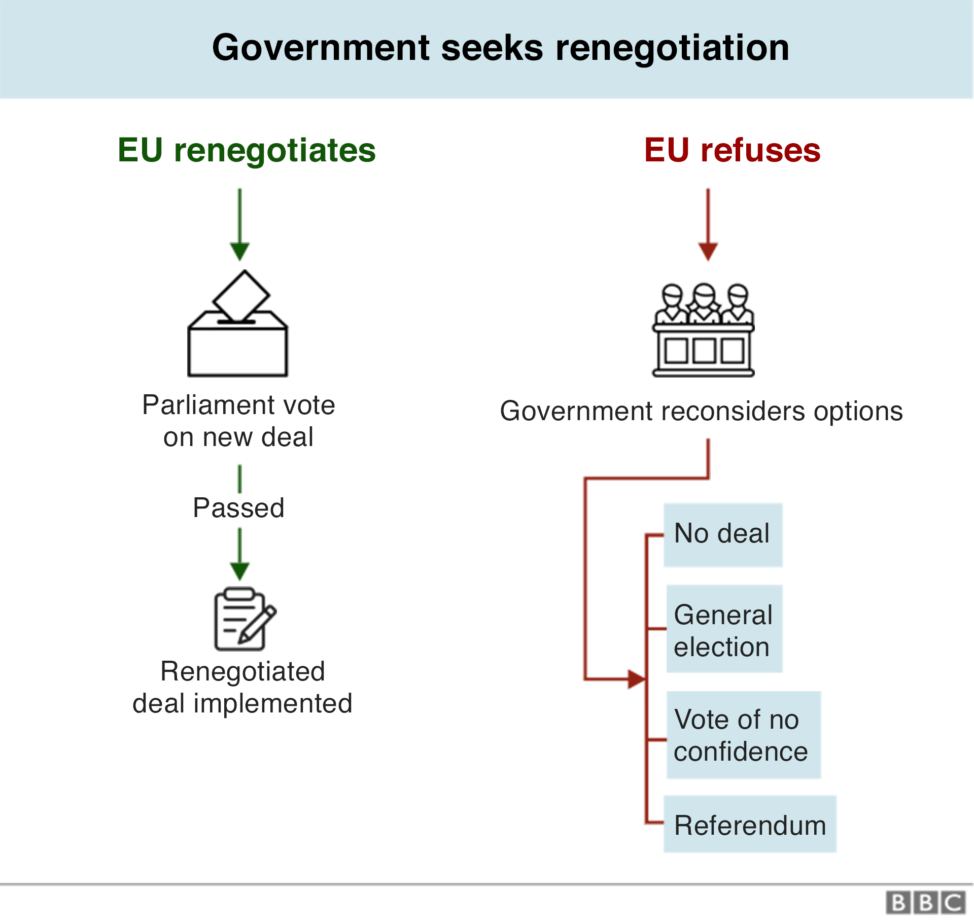 Chart on how the government seeks renegotiation