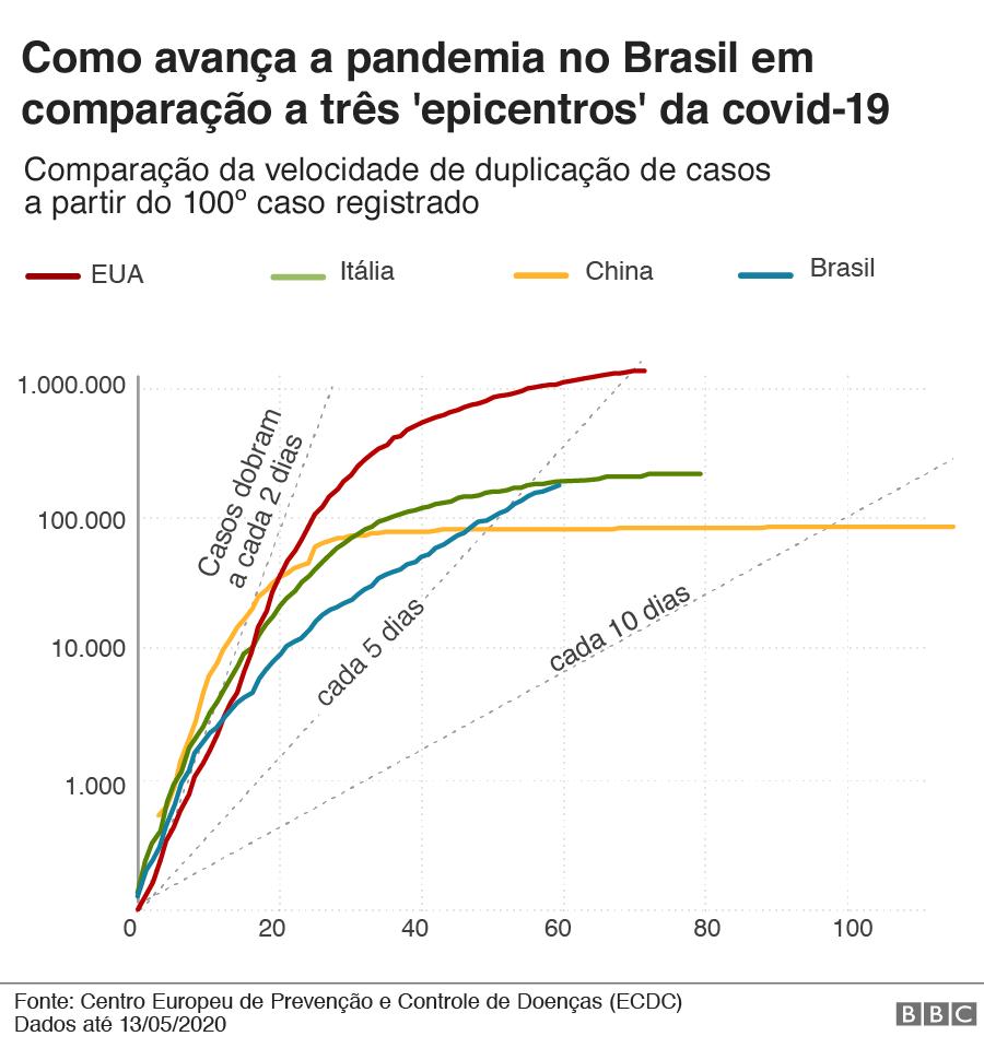 gráfico com número de casos no brasil, na itália, na china e nos eua