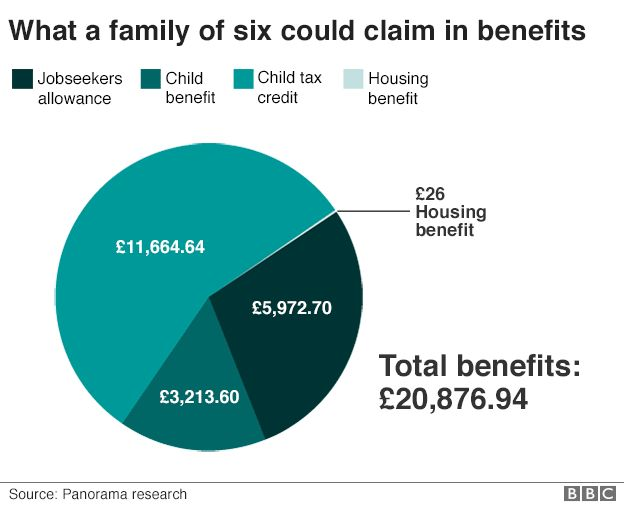 Family benefits chart