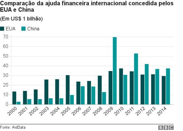 Dados China e EUA
