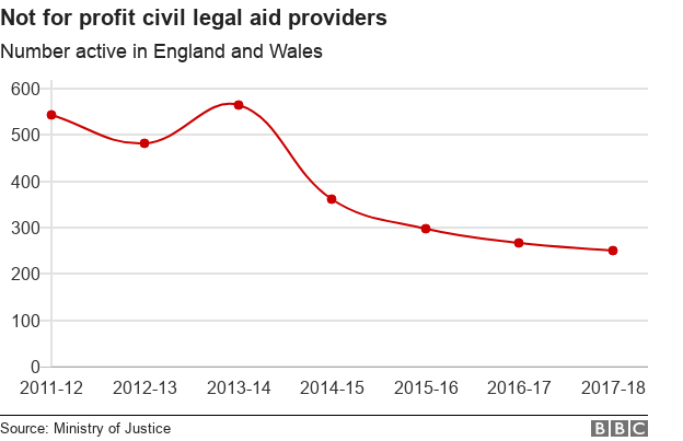 Chart showing decline in not for profit firms offering legal aid compared over the past six years.