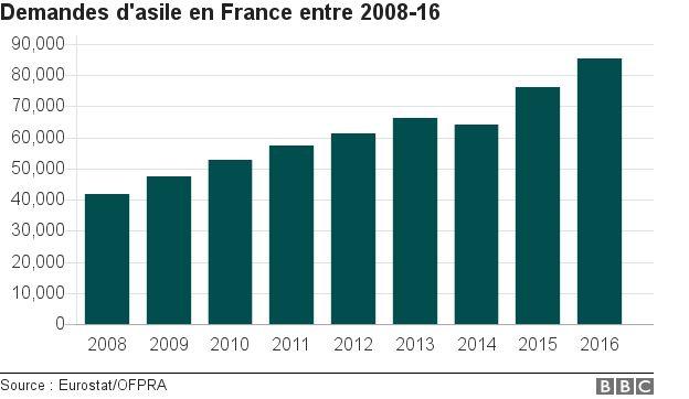 Les chiffres de la demande d'asile en France