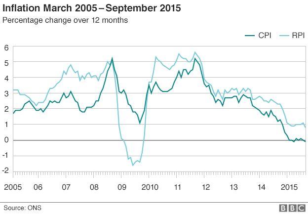 Chart: UK inflation