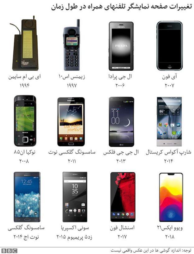 تغییریات صفحه نمایش گوشیهای تلفن همراه در طول زمان
