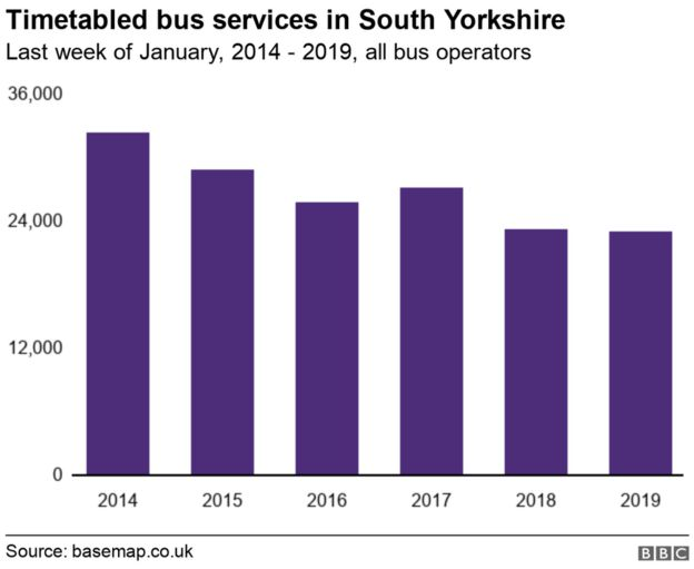 Sheffield region mayor Dan Jarvis launches bus service review - BBC News