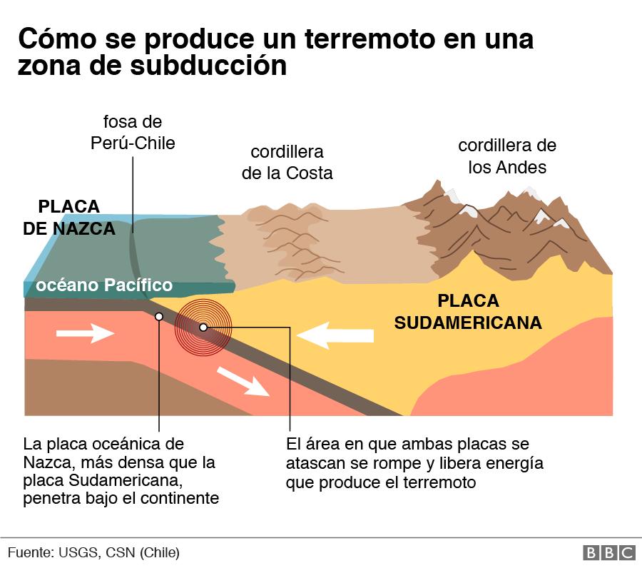 Gráfico de cómo se produce un terremoto