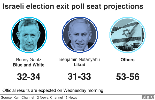Israeli election exit poll seat projections