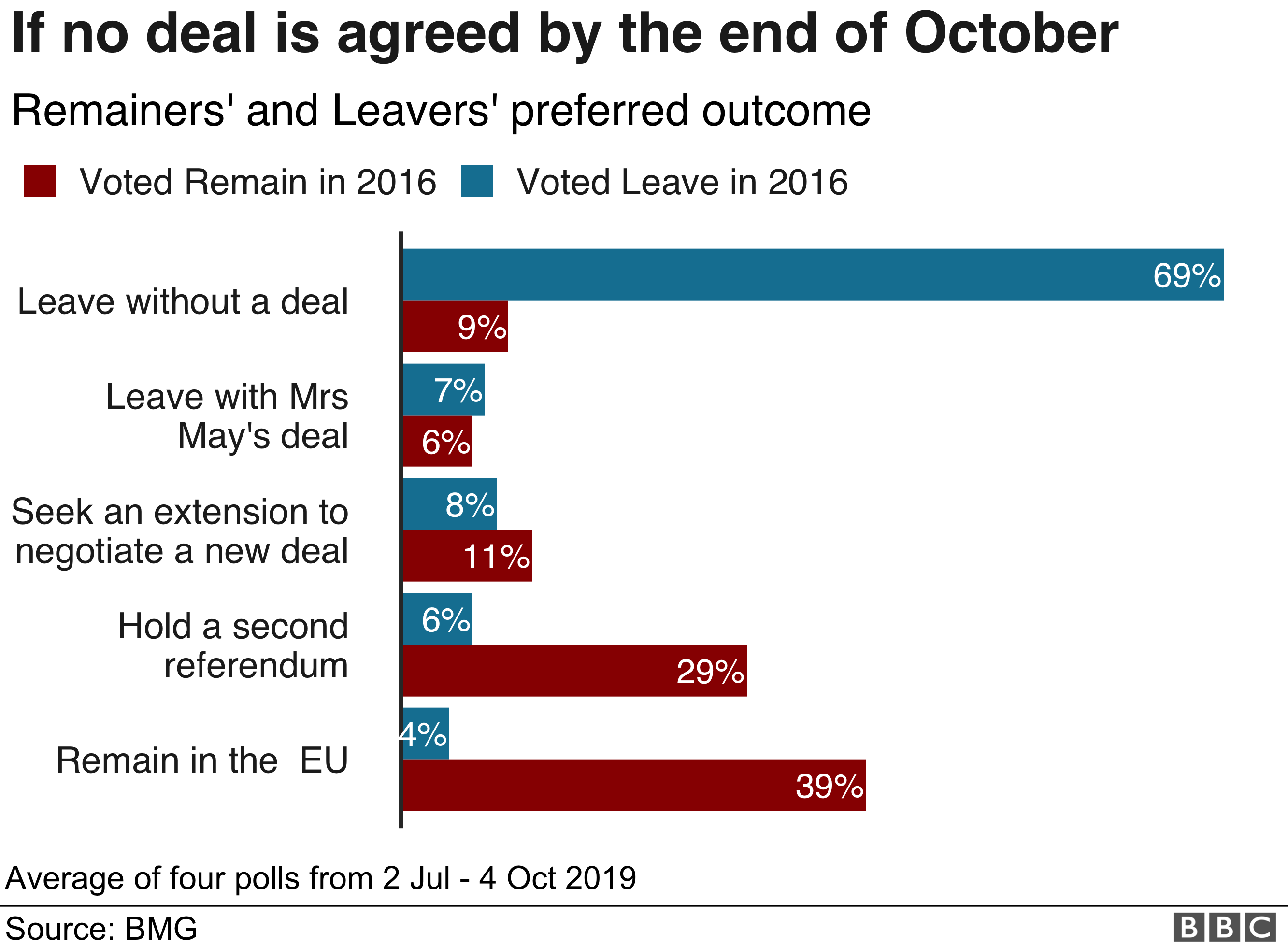 Preferred outcome in no deal reached by end of October