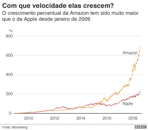 Crescimento de Apple e Amazon
