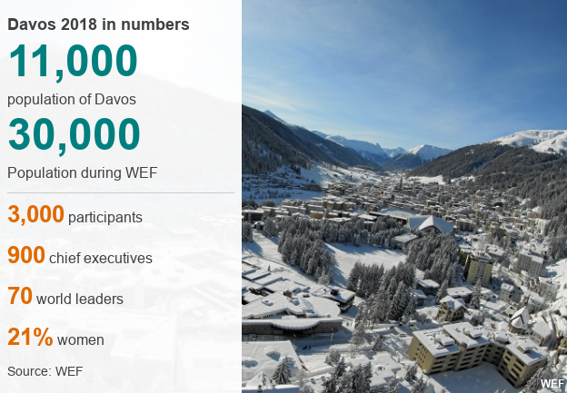 Davos in numbers