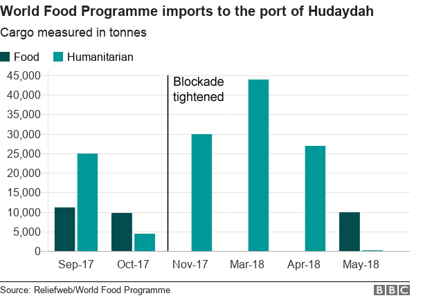 World Food Programme imports to the port of Hudaydah