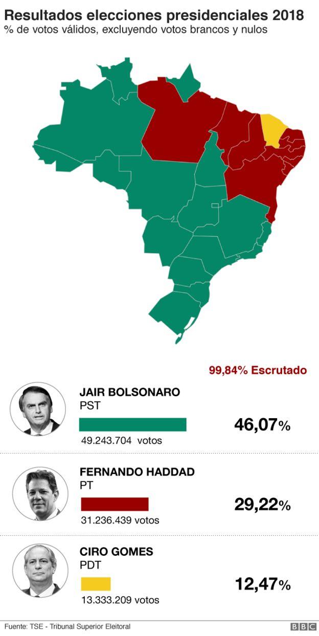 Mapa con los resultados electorales en Brasil