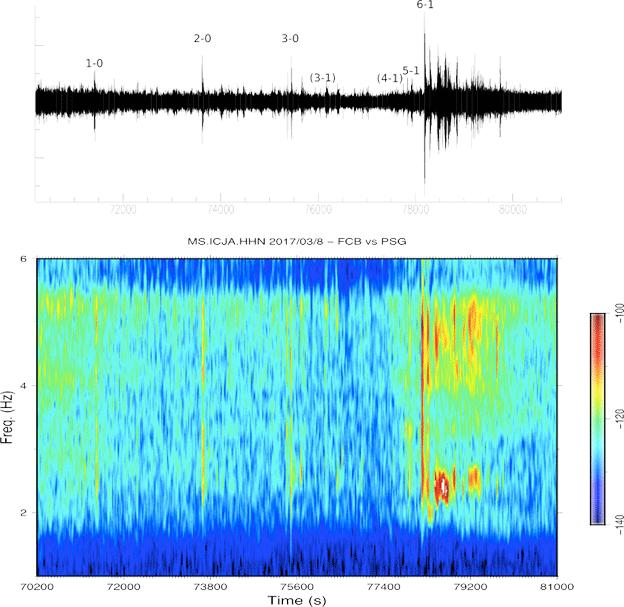 Imagen del sismómetro