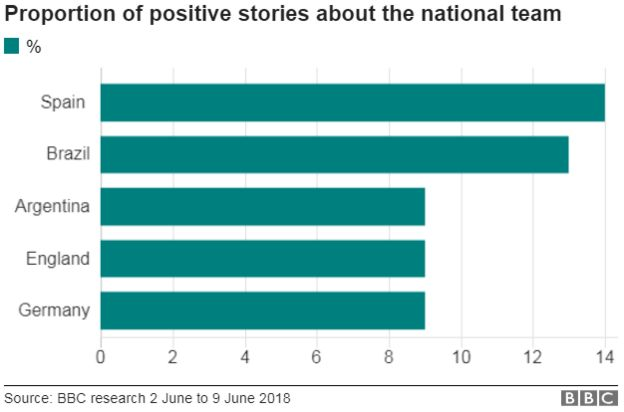 A chart shows that 14% of Spanish media is positive about the national team. 13% of Brazil media is positive, while Argentina, England and Germany all tied with 9% of their media positive.