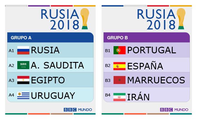 Calendario Mundial Futbol.Sorteo Del Mundial De Rusia 2018 Asi Quedaron Los 8 Grupos De La