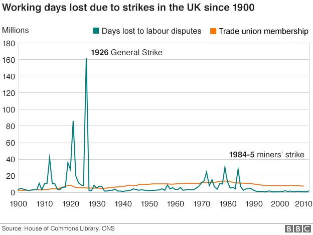 Chart showing the number of working days lost to strike action in the UK since 1900