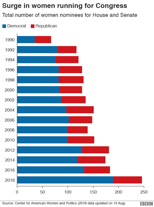 Chart showing the number of women candidates for both major parties in Congressional elections since 1990. 2018 is a record-breaking year thanks to a surge in women standing for the Democrats