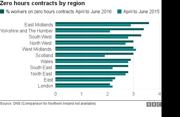 Zero hours contracts by region