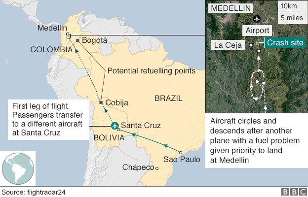 Chapecoense Plane Crash Colombia Blames Human Error Bbc News