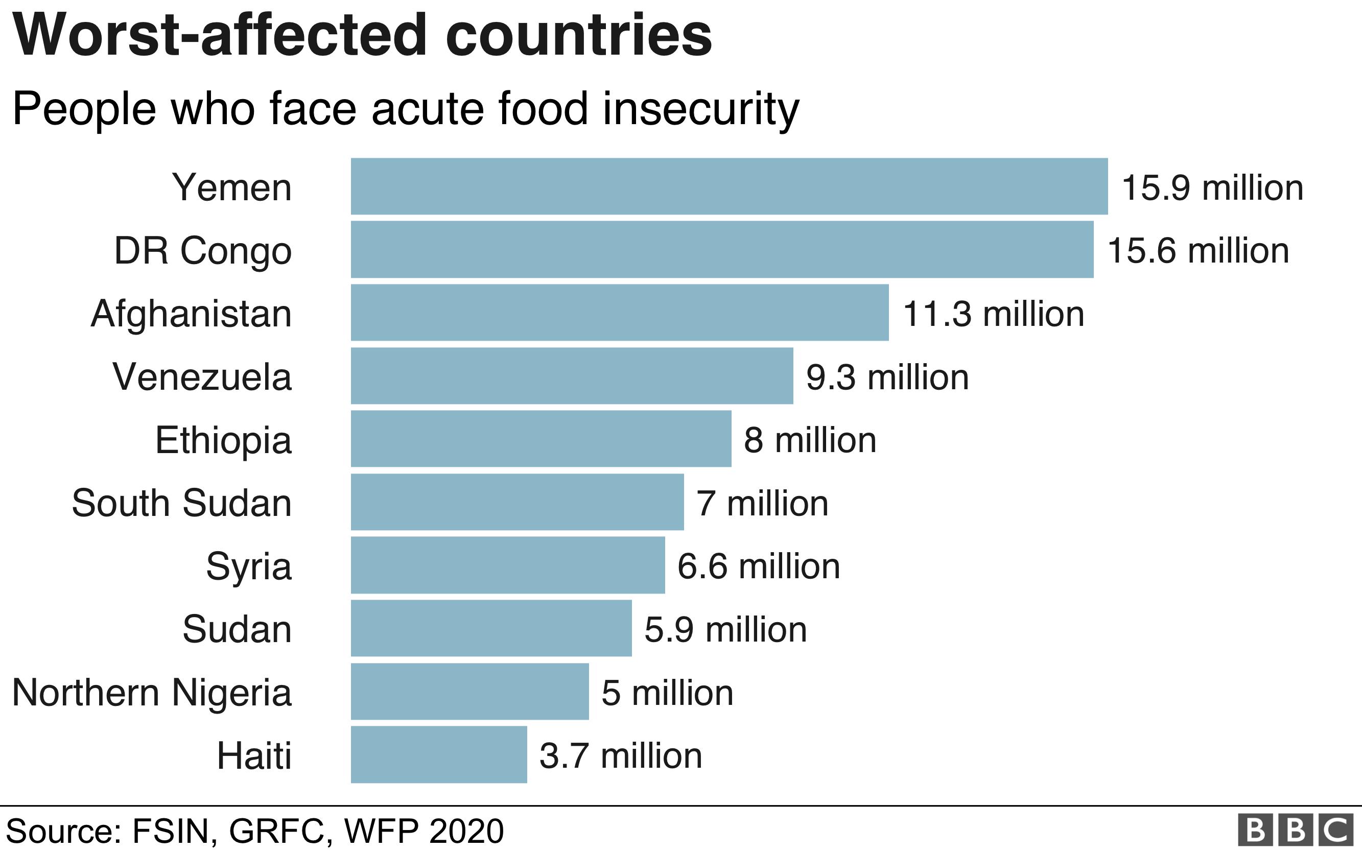 Gráfico que muestra los países más afectados