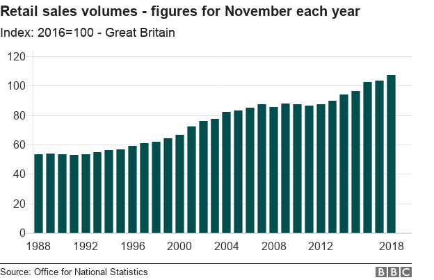 Chart showing retail sales volumes in November each year since 1988