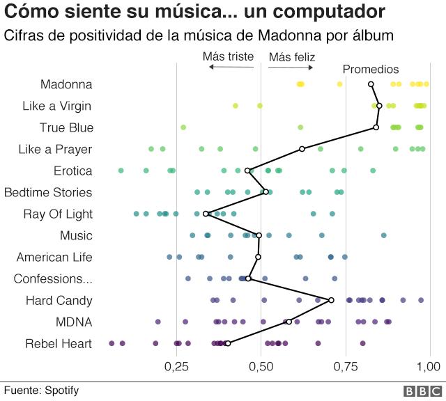 Gráfico sobre cómo siente la música de Madonna un computador