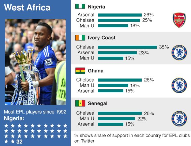 Which is Africa's favourite Premier League team? - BBC News