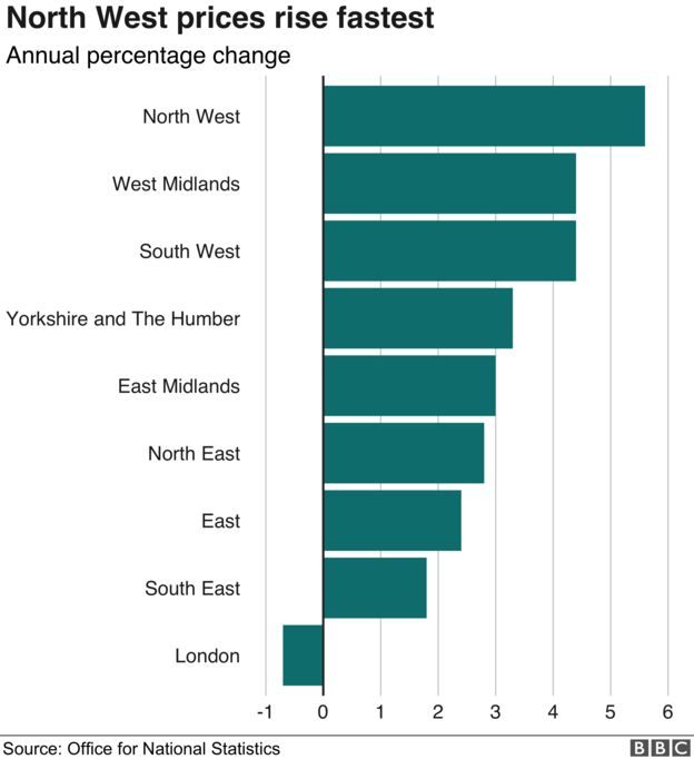 House prices rise fastest in North West - BBC News