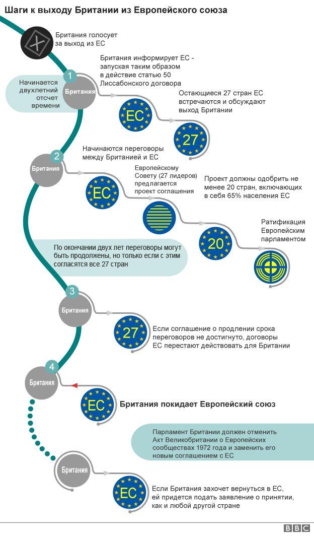 Схема выхода из ЕС