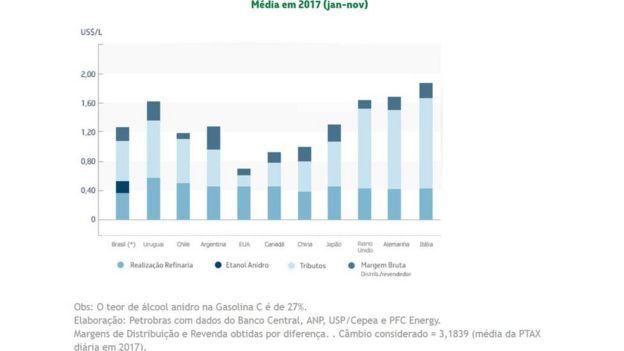 Tabela mostra composição do preço da gasolina