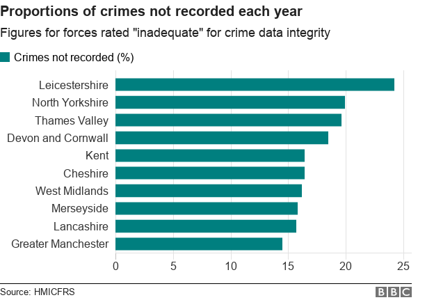"""Chart showing forces with the biggest rates of """"unrecorded"""" crime"""