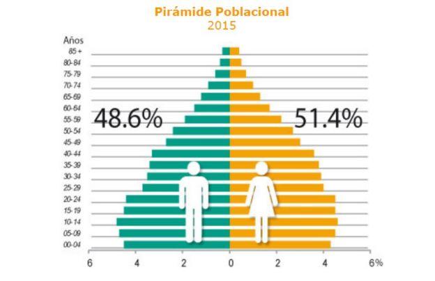 Pirámide poblacional de México